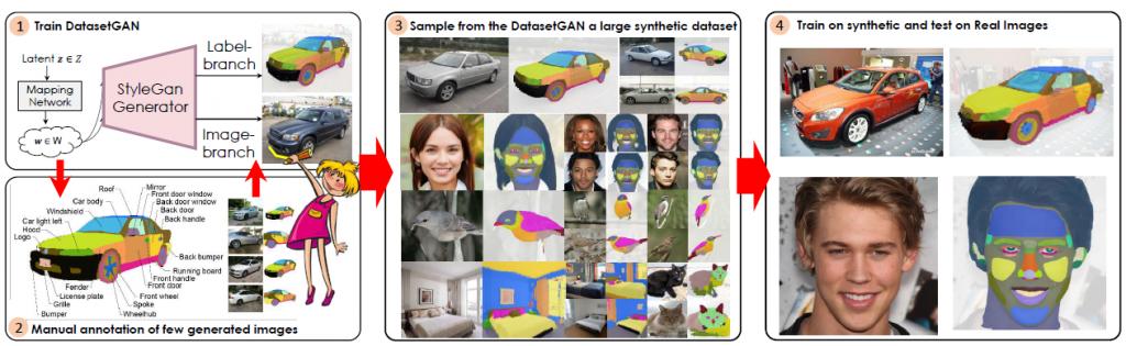 O DATASETGAN sintetiza pares de anotação de imagem e pode produzir grandes conjuntos de dados de alta qualidade com rótulos detalhados em pixels. A figura ilustra as 4 etapas. (1 e 2). Aproveite o StyleGAN e anote apenas uma quantidade de imagens sintetizadas. Treine um branch altamente eficaz para gerar rótulos. (3). Gere um enorme conjunto de dados sintéticos de imagens anotadas automaticamente. (4). Treine sua abordagem favorita com o conjunto de dados sintético e teste em imagens reais.